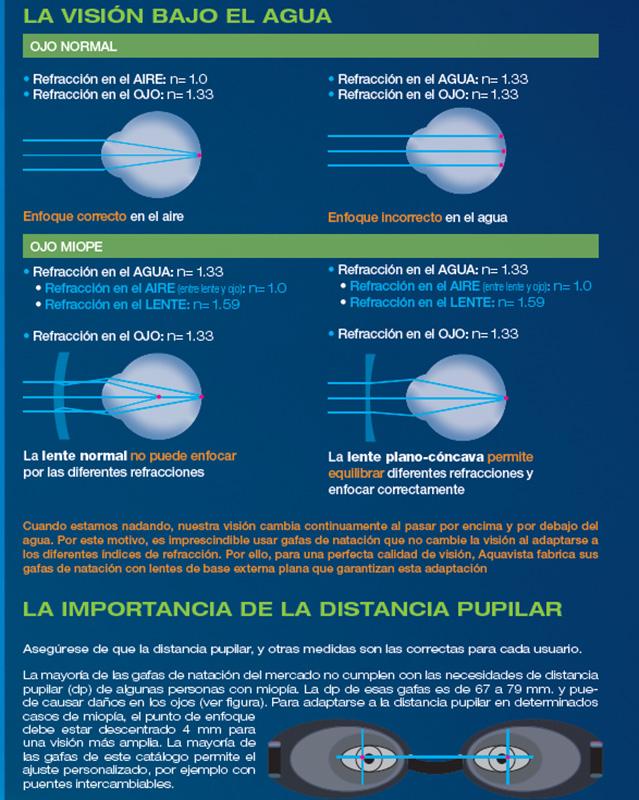 Gafas deportivas graduadas en Zaragoza.